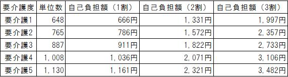 デイサービス料金表(要介護)