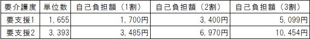 デイサービス料金表(要支援)